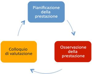 Processo di valutazione delle prestazioni